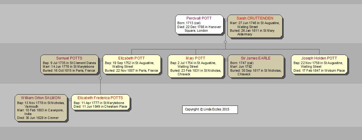 POTT family tree